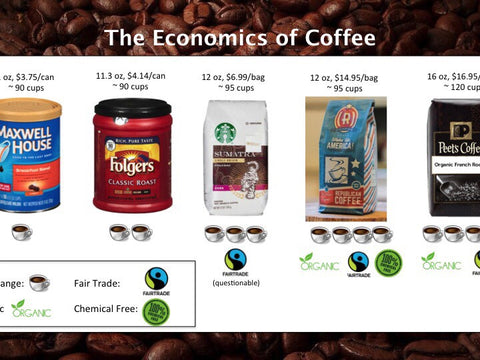 The economics of Coffee: Republican Coffee vs the other guys