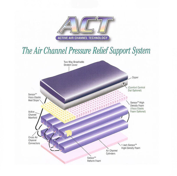 ACT (Active Air Channel Technology)