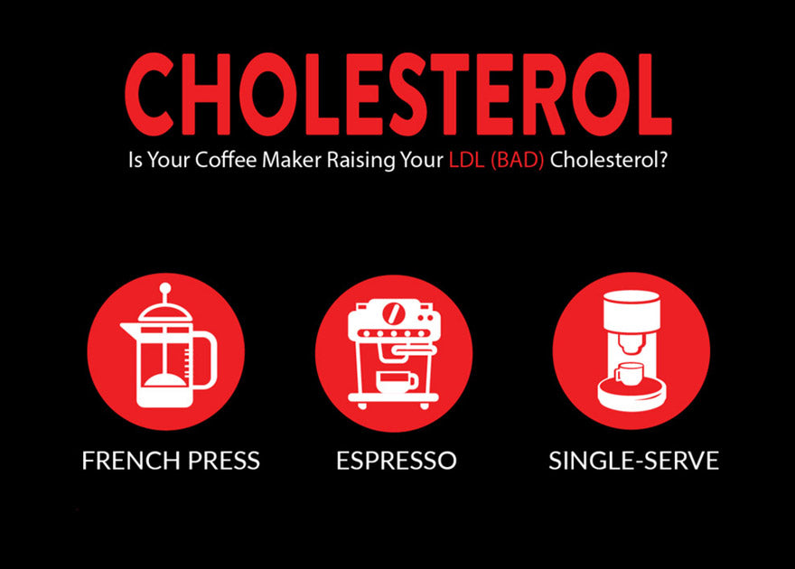 Is Your Coffee Maker Raising Your LDL (bad) Cholesterol?