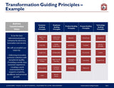 Business Transformation Guiding Principles by Expert Toolkit - Example