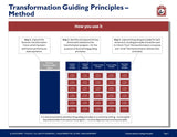 Business Transformation Guiding Principles by Expert Toolkit - Guide