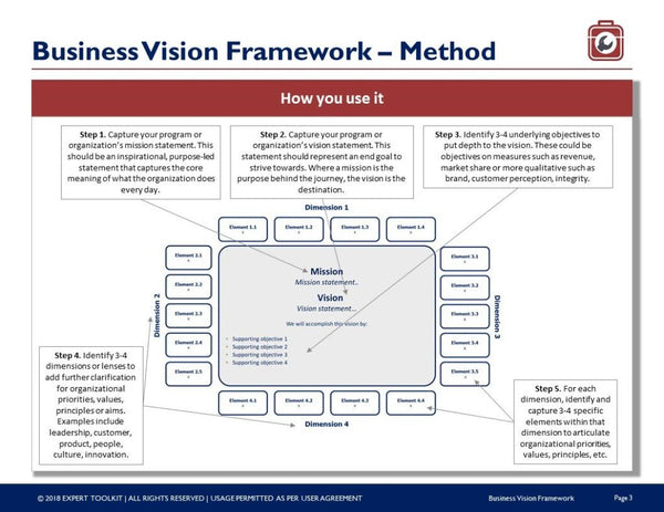Business Transformation Vision Framework Template by Expert Toolkit