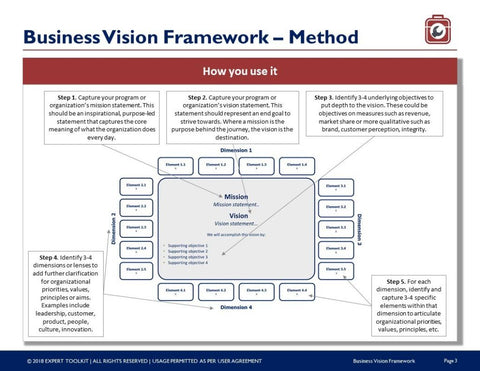 Business Transformation Vision Framework Template by Expert