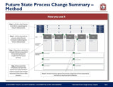 Future State Process Change Summary Template - Template