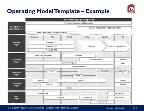 Operating model template by expert toolkit operating model template template flashek Gallery