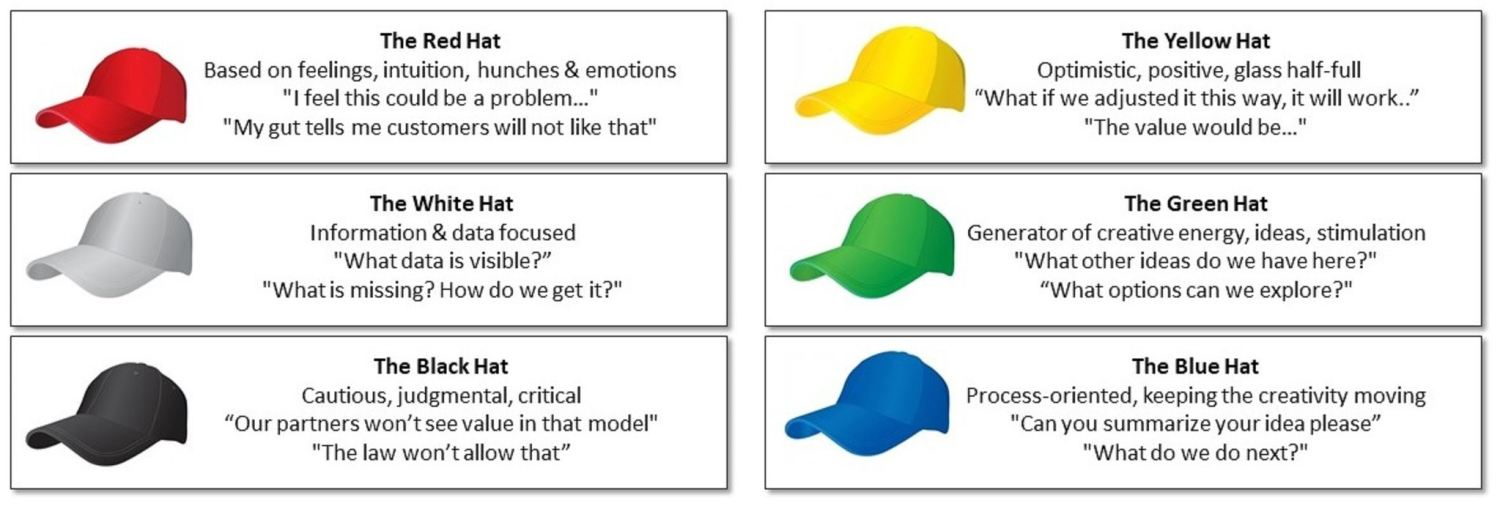The Six Thinking Hats Business Creativity Tool - Business Analysis Tool, Problem Solving Tool - used by the team at Expert Toolkit