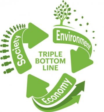 triple bottom line, society, environment, and economy