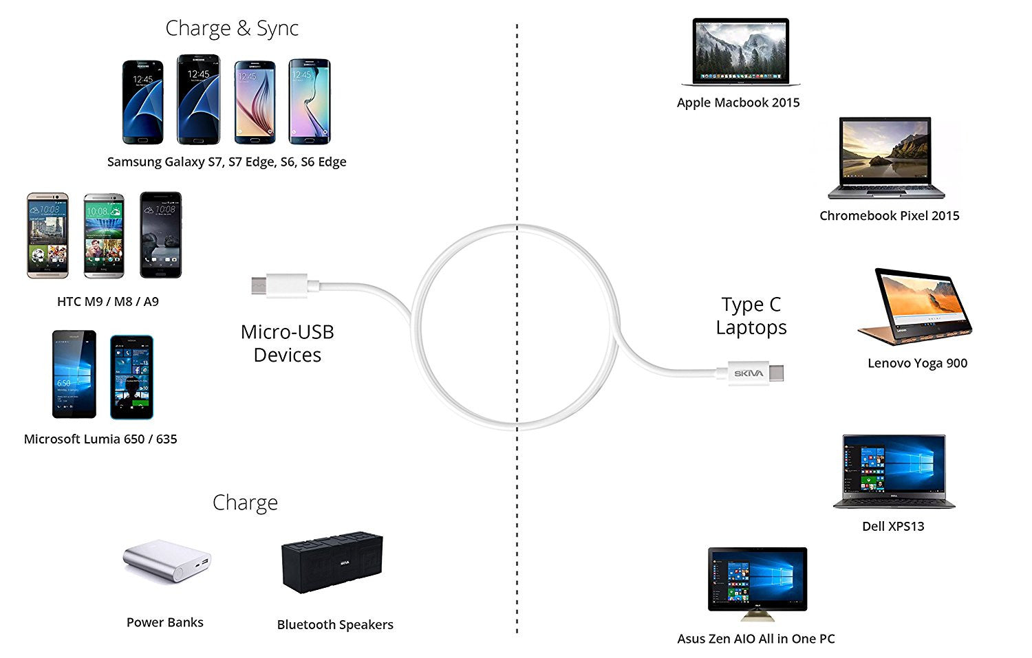 Hp Pavilion Usb Port Diagram Electrical Wiring Diagrams Skiva C To Micro Cable 3 2ft For Type Devices Includin G62 Ports