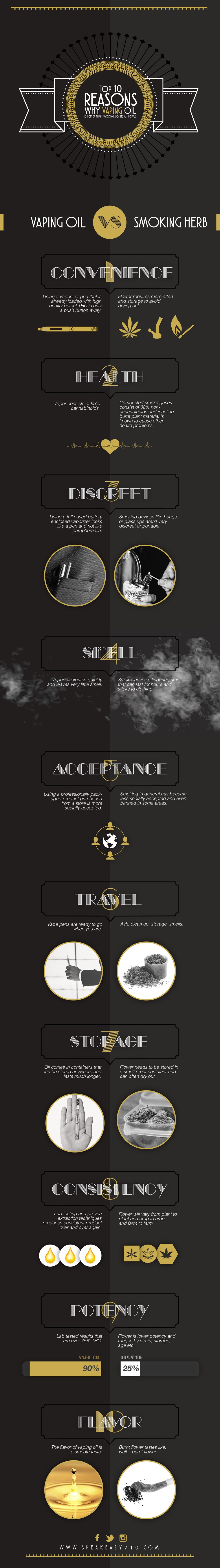 Speakeasy Infographic