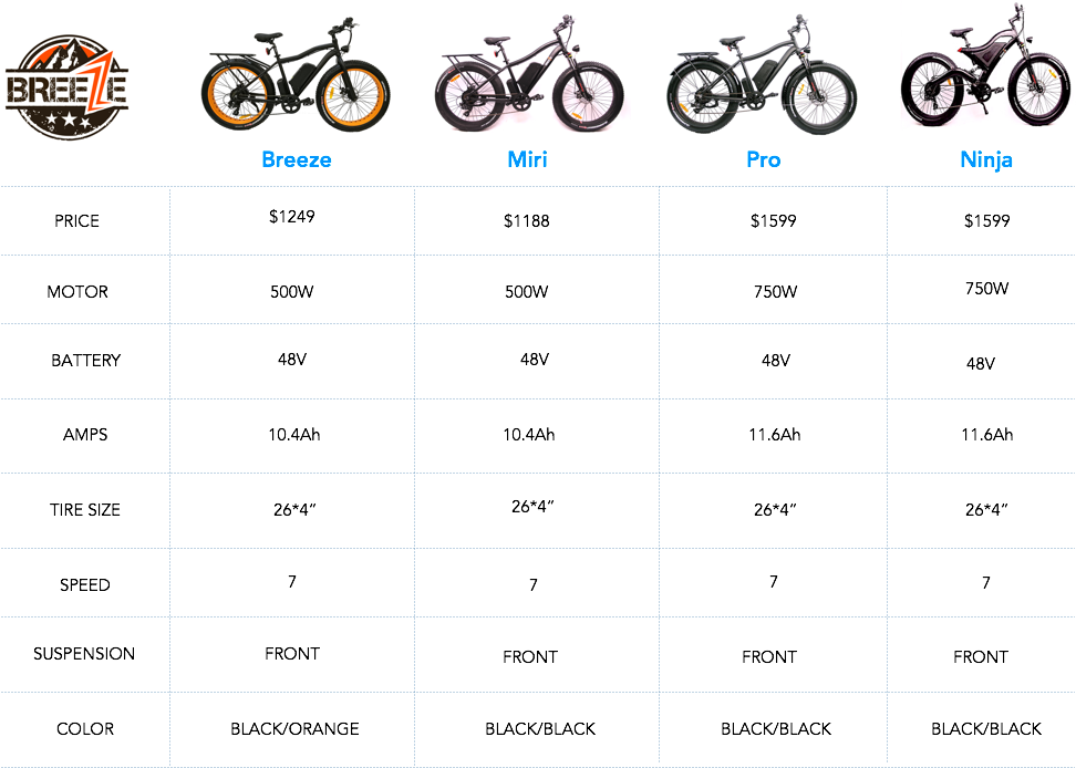 Breeze Bikes Comparison (Breeze, Miri, Ninja, Pro)