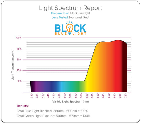 blue light blocking glasses spectrum report