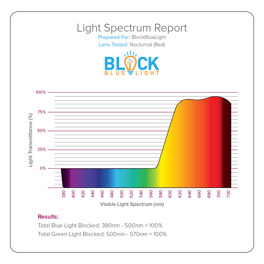 blue light blocking glasses lens report