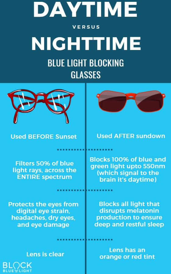 How Do Blue Light Glasses Work?