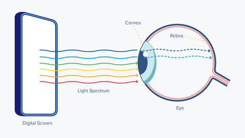 Artificial Blue Light to Eye Health