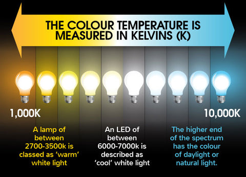 colour temperature from light bulbs block blue light