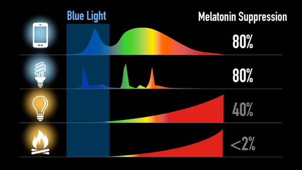 blue light melatonin suppression block blue light