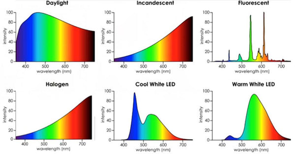 Wavelengths of light from artificial sources