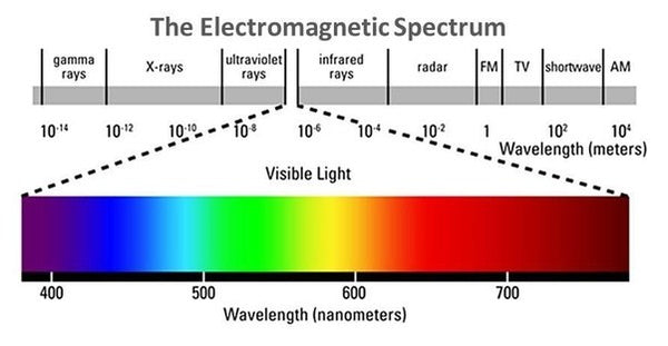 Electromagnetic spectrum of all possible frequencies of electromagnetic radiation