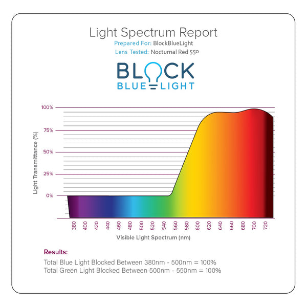 blue light glasses lens report