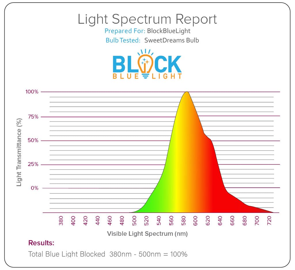 Blue Blocking Light Bulb Spectrum report