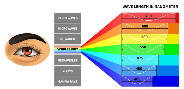 visible light spectrum block blue light