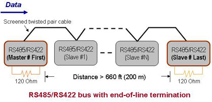 RS485/RS422 bus with end-of-line termination