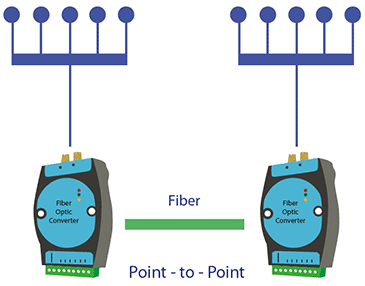 fiber optic conversion