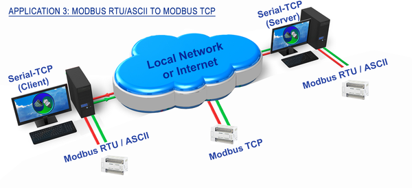 Serial-TCP application: Modbus RTU/ASCII to Modbus TCP Protocol Converter