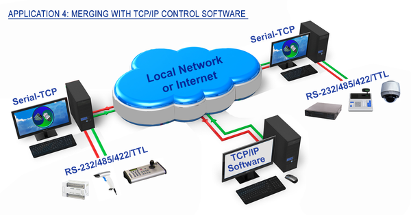 Serial-TCP application: Merging TCP software