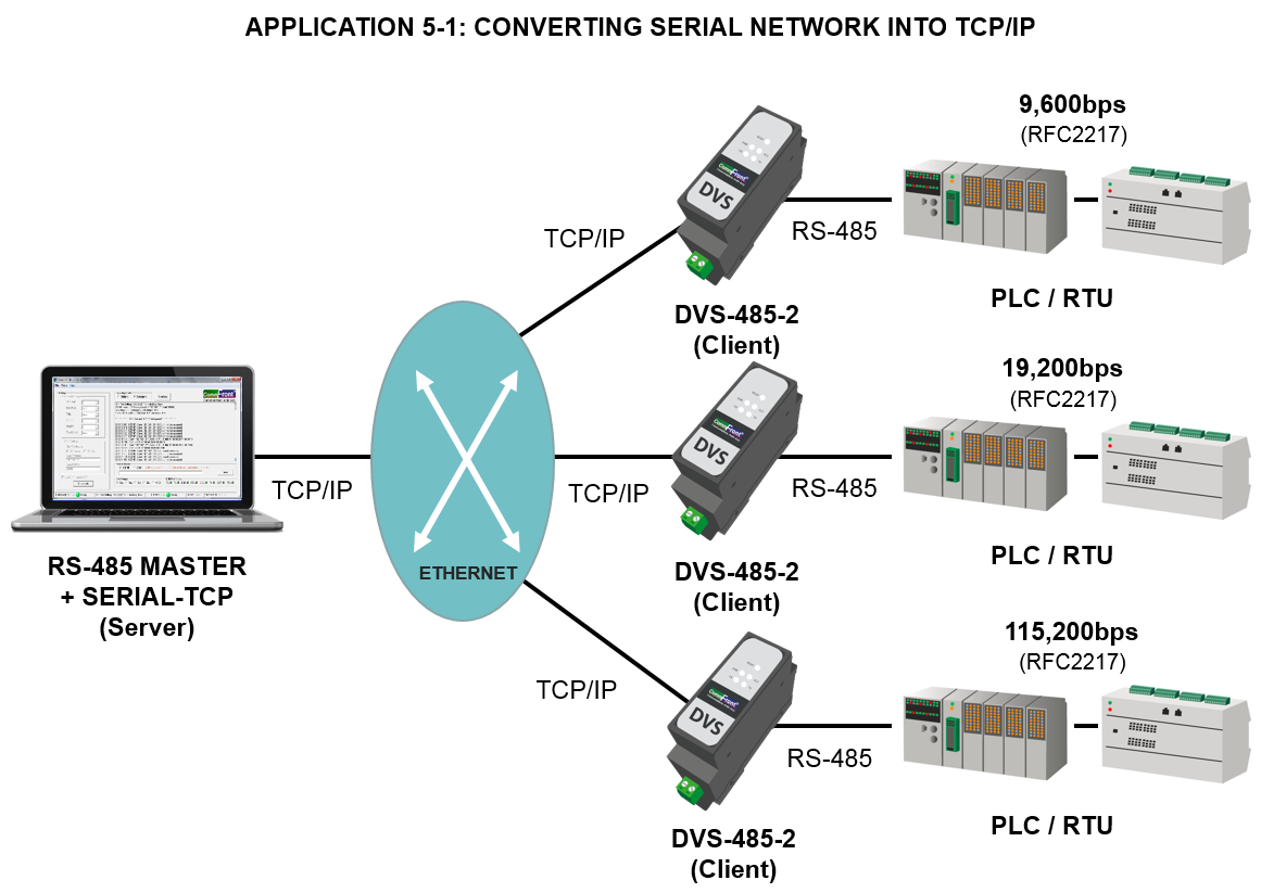 serial to ethernet converter application: converting serial network into tcp/ip