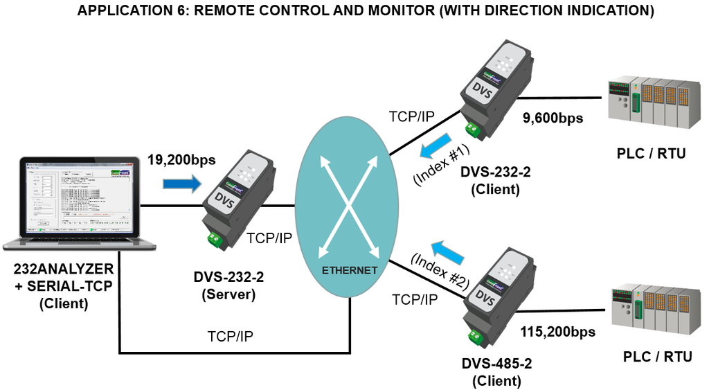 serial to ethernet converter applications: remote control and monitor