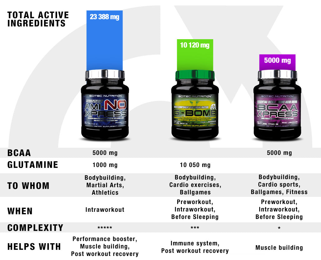 Scitec Nutrition Amino Acids - Total active ingredients