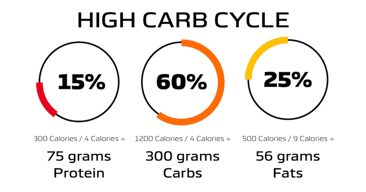 Graphic showing calorie breakdown for a high carb day cycle