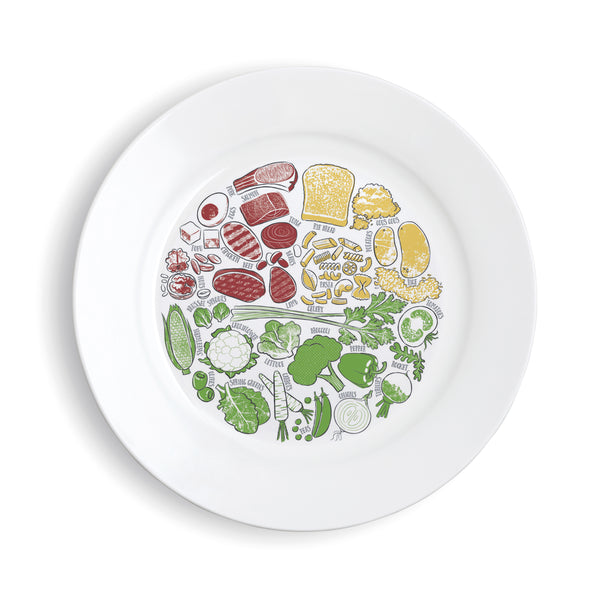Healthy Portion Plate (China Picture)