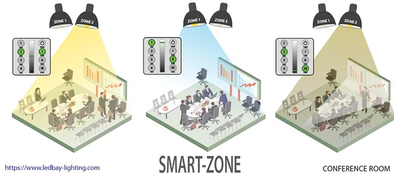 LEDbay smart-zone for conference room