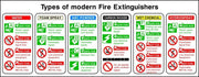 Types of Modern Fire Extinguisher Chart sign
