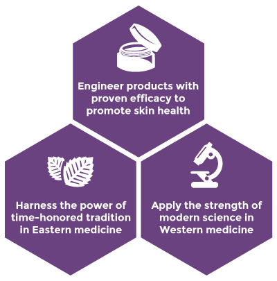 The Three Principles of Dr. Wang Skincare: Engineer great products, harness traditional medicine, apply science to western medicine