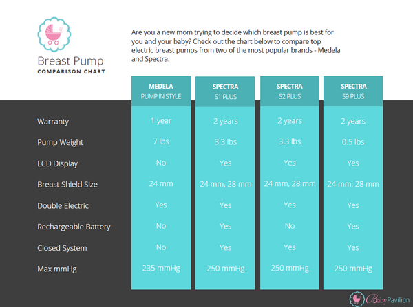 Tricare Covered Breast Pump Everything You Need To Know Baby