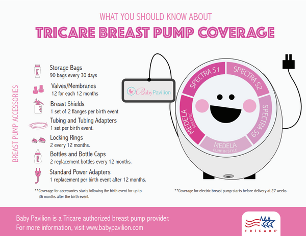 Tricare covered breast pump and accessories