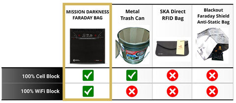 Mission_Darkness_Faraday_Bag_Tester_App_Results