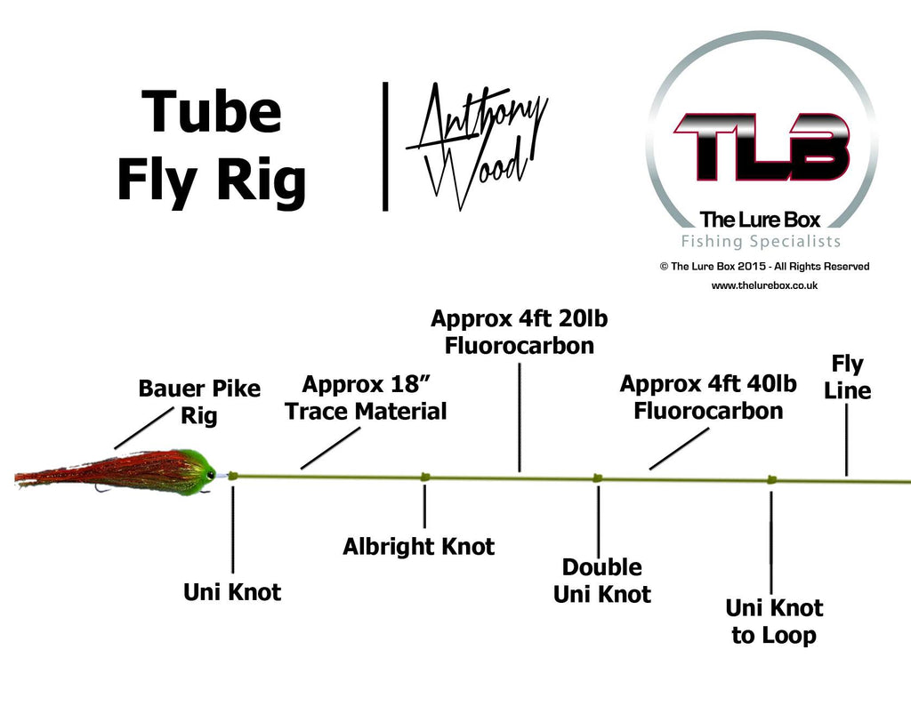 Pike Tube Fly Diagram