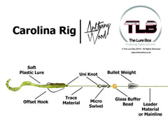 Carolina Rig Diagram - The Lure Box