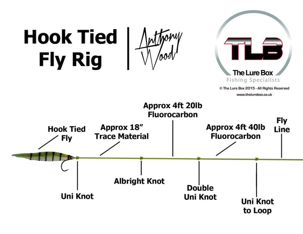 Hook Tied Fly    Rig       Diagram      Pike Fly    Fishing      The Lure