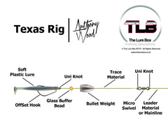 Texas Rig Diagram - The Lure Box