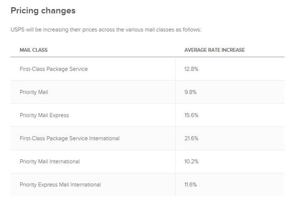 USPS Shipping Rate Increase – GMUSynth