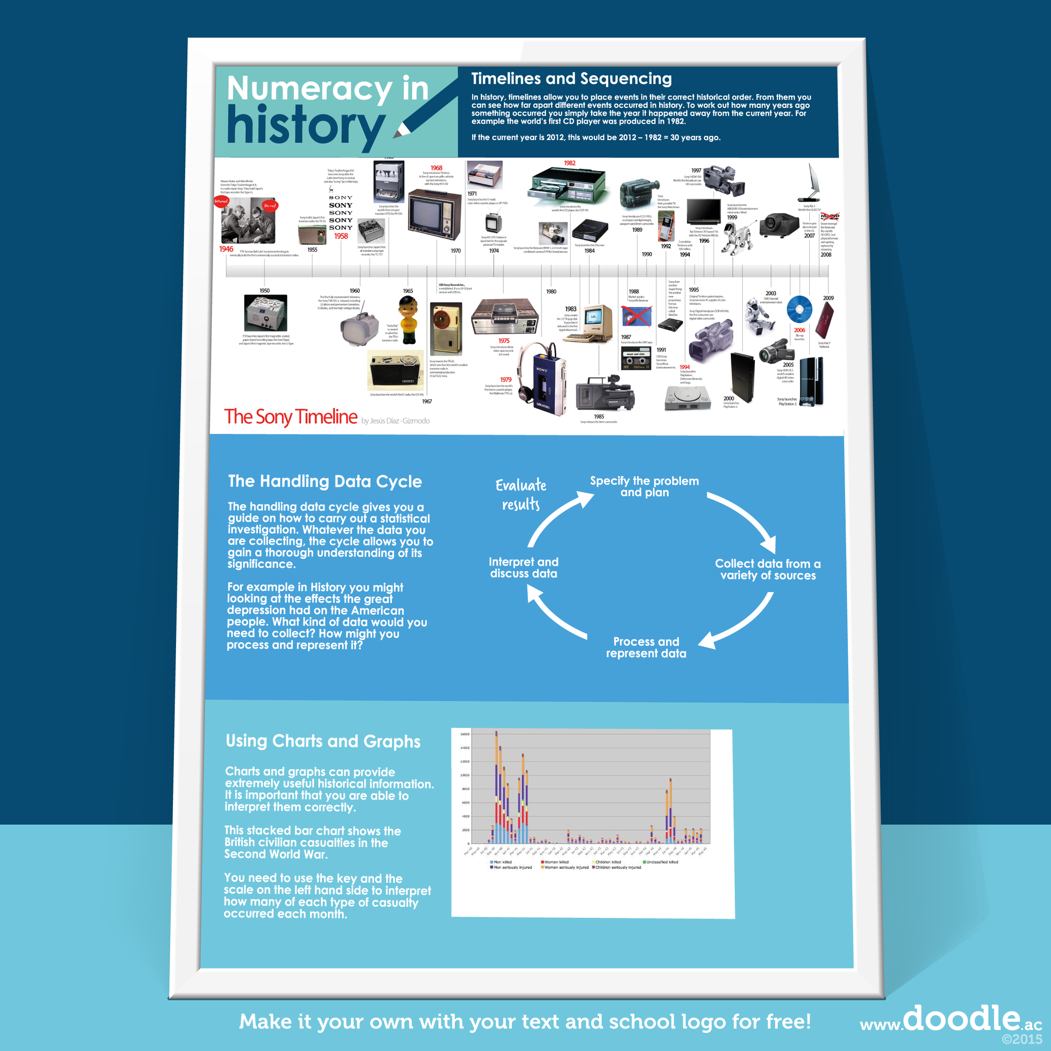 numeracy in history poster - doodle education