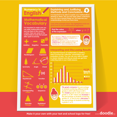 numeracy in English poster - doodle education