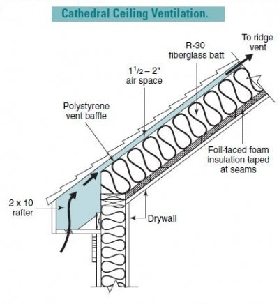 Unique Roof Ventilation Requirements For Vaulted Or Cathedral Ceilings Gutterbrush