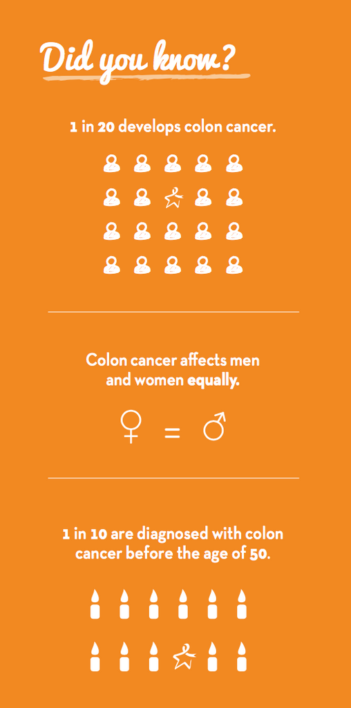 Colon Cancer - Did You Know?