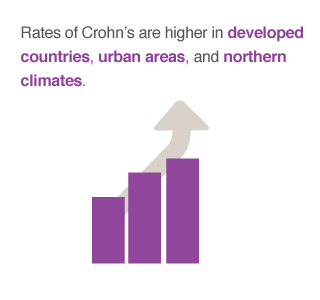 Crohn's patients are more likely to be diagnosed with the disease in developed countries and urban areas.